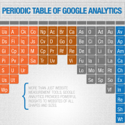 periodic table of google analytics
