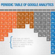 periodic table of google analytics