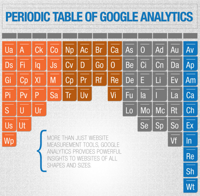 Google Analytics Turns Chemical Download Its Periodic Table Pdf