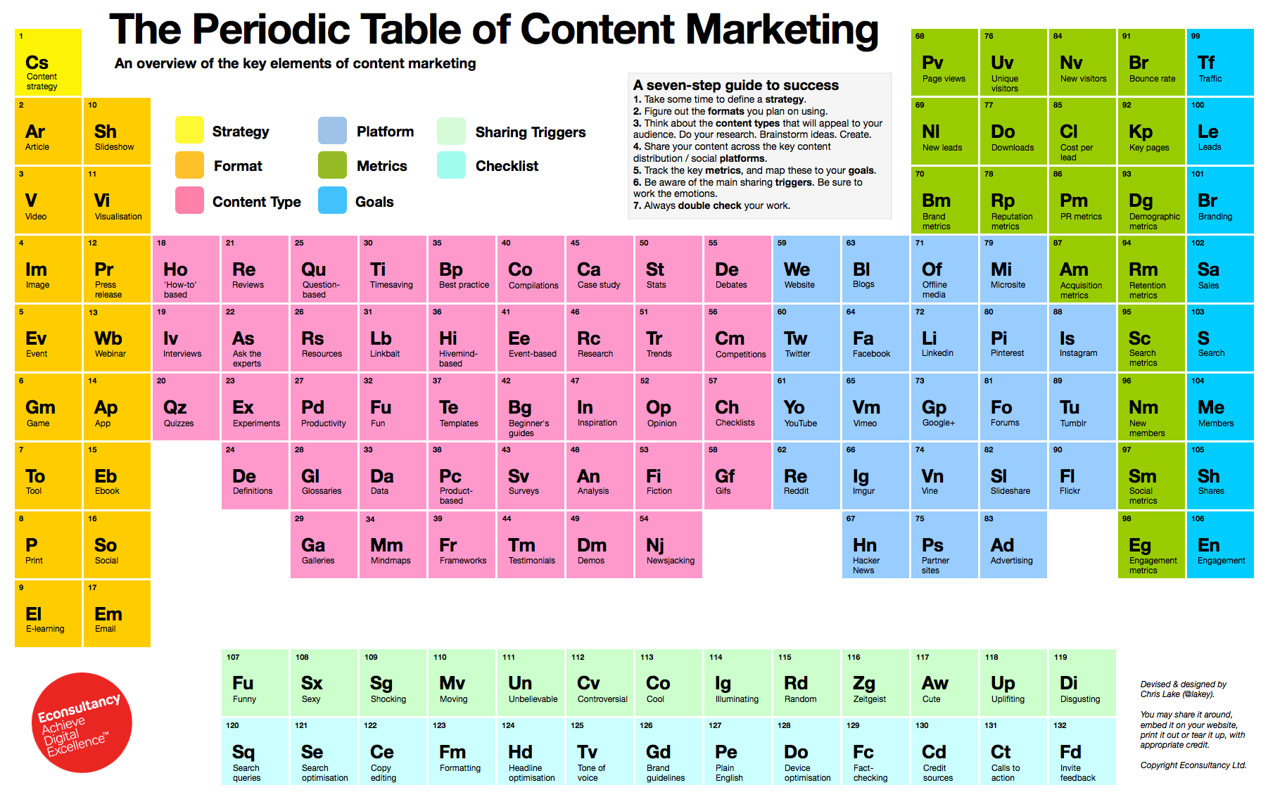 The periodic table of content marketing free infographic download periodic table of content marketing free download urtaz Choice Image