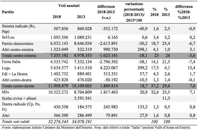 Risultati nazionali e confronto con il 2013