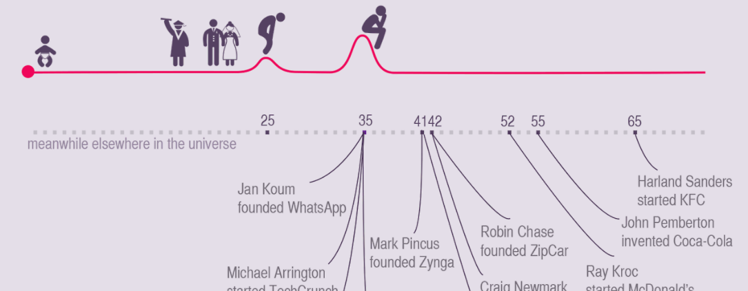 Startup founders age
